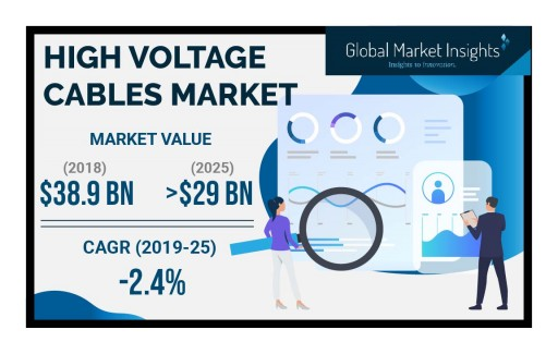 High Voltage Cables Market Value to Hit $29 Billion by 2025: Global Market Insights, Inc.