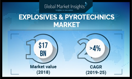 Explosives and Pyrotechnics Market to Cross USD $23 Billion by 2025: Global Market Insights, Inc.