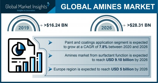 Global Amines Market Projected to Exceed $28 Billion by 2026, Says Global Market Insights Inc