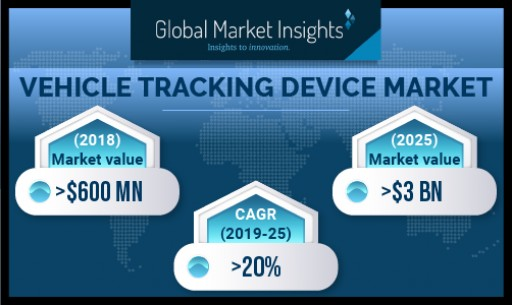 Vehicle Tracking Device Market to Cross USD 3 Bn by 2025: Global Market Insights, Inc.
