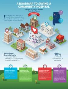 A Roadmap to Saving a Community Hospital