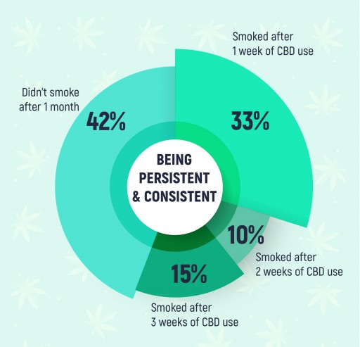 Cannabidiol Study Shows Reduction of Cigarette Consumption by 42%