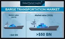Global Barge Transportation Market shipments to register 2.5% growth till 2026: GMI