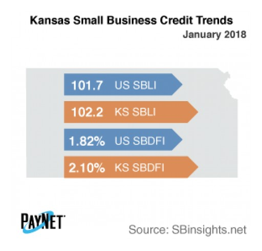 Kansas Small Business Defaults Down in January, Borrowing Up: PayNet