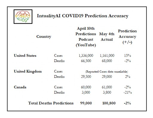 Intuality Inc.'s Artificial Intelligence Making Accurate Predictions of Coronavirus Cases and Deaths