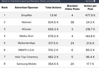 Advertisers by Engagement