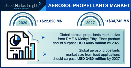 The Aerosol Propellants Market projected to surpass $34,740 million by 2027, says Global Market Insights Inc.