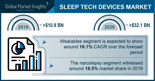 Sleep Tech Devices Market Revenue to Cross USD 32 Bn by 2026: Global Market Insights, Inc.