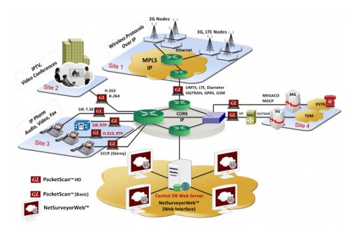 GL Enhances Packet Analyzers With WireSpeed Performance and All Wireless Protocols