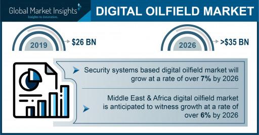 Digital Oilfield Market Worth $35 Billion by 2026, Says Global Market Insights, Inc.