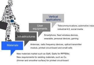 Materials, Infrastructures, User Equipment and Vertical Applications of 5G