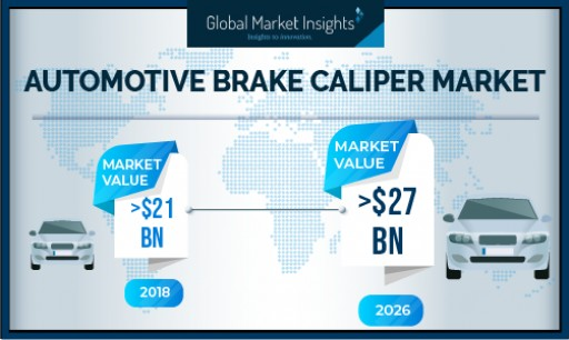 Automotive Brake Caliper Market Revenue Worth Over USD 27 Bn by 2026: Global Market Insights, Inc.