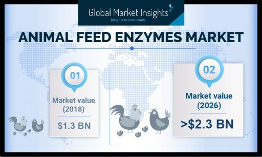 Animal Feed Enzymes Market to Hit $2.3 Billion by 2026: Global Market Insights, Inc.