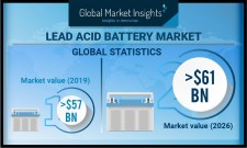 Lead Acid Battery Market Forecasts 2020-2026
