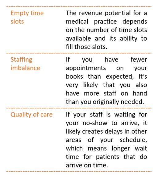 Implementing an Effective Patient No-Show Program: Medbridge Transport Tells You How