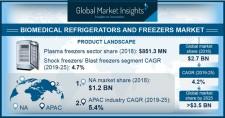 Biomedical Refrigerators and Freezers Market Size 2019-2025