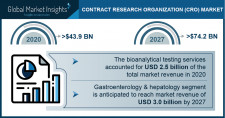 Contract Research Organization Market Growth Predicted at 7.8% Through 2027: GMI