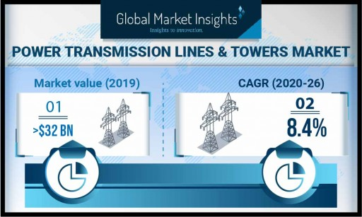 Power Transmission Lines & Towers Market to Hit $70 Billion by 2026, Says Global Market Insights, Inc.