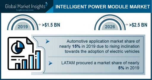 Intelligent Power Module Market revenue to cross USD 2.5 Bn by 2026: Global Market Insights, Inc.