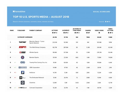 Turner Tops Shareablee's August 2018 Ranking of Top 10 U.S. Sports Media Brands