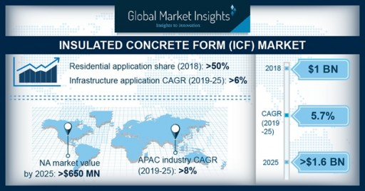 Insulated Concrete Form Market to Hit $1.6bn by 2025: Global Market Insights, Inc.