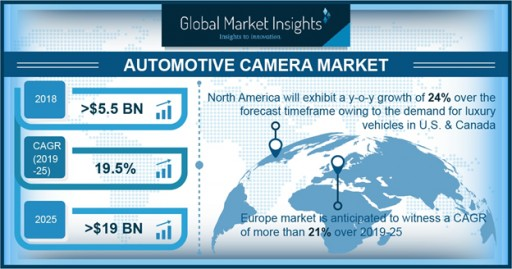 Automotive Camera Market to Surpass $19bn by 2025: Global Market Insights, Inc.