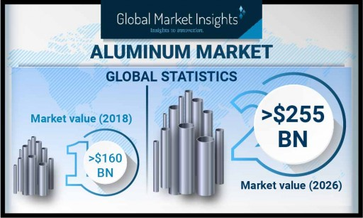 The Aluminum Market is Slated to Exceed $250 Billion by 2026, Says Global Market Insights, Inc.