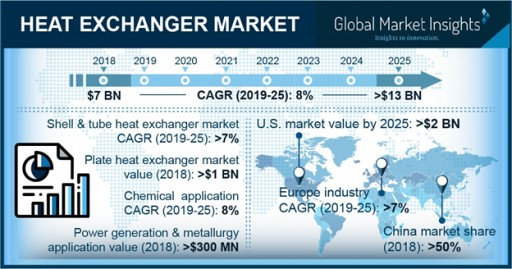 Heat Exchangers Market to Hit $13 Billion by 2025: Global Market Insights, Inc.