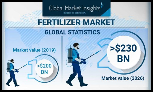 Fertilizer Market is Likely to Reach $230 Billion by 2026, Says Global Market Insights, Inc.