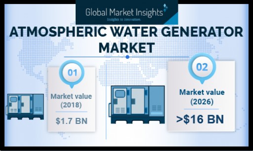 Atmospheric Water Generator Market Revenue to Hit USD 16 Bn by 2026: Global Market Insights, Inc.