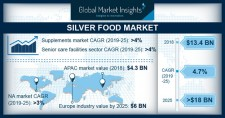 Silver Food Market Forecast 2019-2025