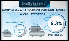 Compressed Air Treatment Equipment Market worth $12.8 Bn by 2026