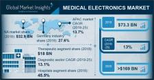 Medical Electronics Market 2019-2025