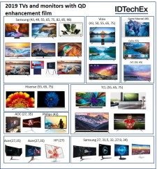 2019 TVs and monitors with QD enhancement film. Source: IDTechEx