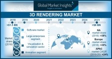 Global 3D Rendering Market Size worth $6bn by 2025