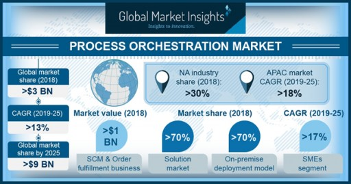 Process Orchestration Market to Hit $9bn by 2025: Global Market Insights, Inc.