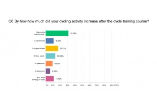 Question 6 - By how much did your cycling activity increase after the cycle training course?