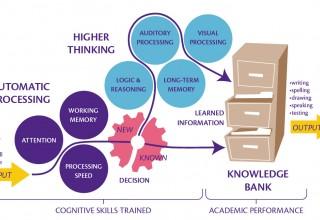 LearningRx Learning Model