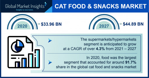 Cat Food and Snacks Market Worth $44.89 Billion by 2027, Says Global Market Insights Inc.