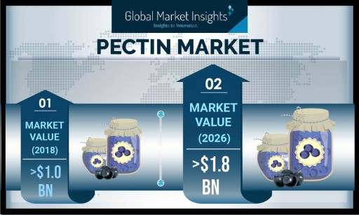 Global Pectin Market to Register Over 7.6% CAGR Up to 2026: Global Market Insights, Inc.