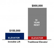 The Invisible Lift can save up to $650,000 over ten years compared to a traditional elevator.