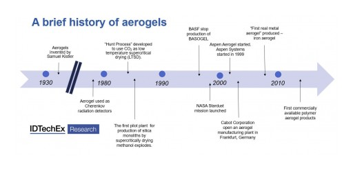 IDTechEx Research Asks, Why Isn't the Aerogel Industry Booming?