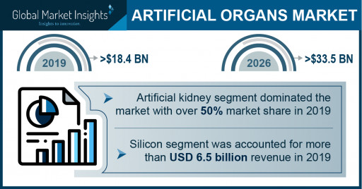 Artificial Organs Market Revenue to Cross USD 33.5 Bn by 2026: Global Market Insights, Inc.