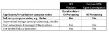 Datrium DVX vs. HCI Vendors