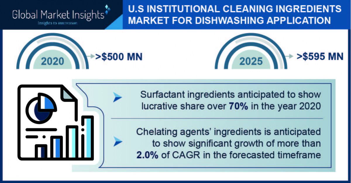 U.S. Institutional Cleaning Ingredients Market for Dishwashing Application projected to surpass $595 million by 2025, Says Global Market Insights Inc. thumbnail
