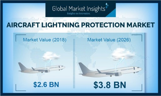 Aircraft Lightning Protection Market Value to Hit USD 3.8 Bn by 2026: Global Market Insights, Inc.