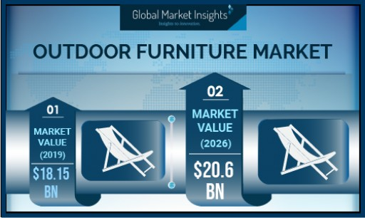 Outdoor Furniture Market to Hit USD 20.6B by 2026, Says Global Market Insights, Inc.