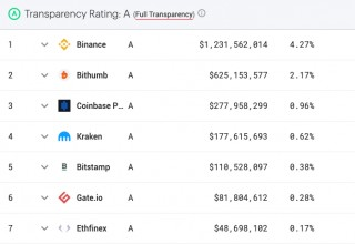 Nomics' Cryptocurrency Exchange Index With Transparency Ratings