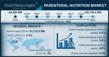 Parenteral Nutrition Market Forecast 2019-2025