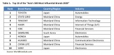 Table 1: Top 10 of the 'Asia's 500 Most Influential Brands 2020'